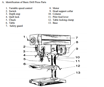 delorenzo drill press literature. Black Bedroom Furniture Sets. Home Design Ideas